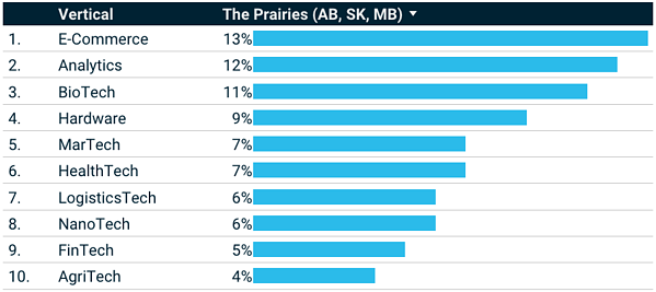 the prairies-1